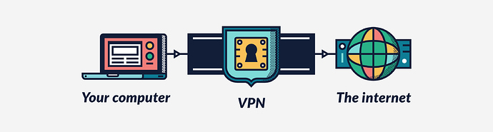 how do vpns work
